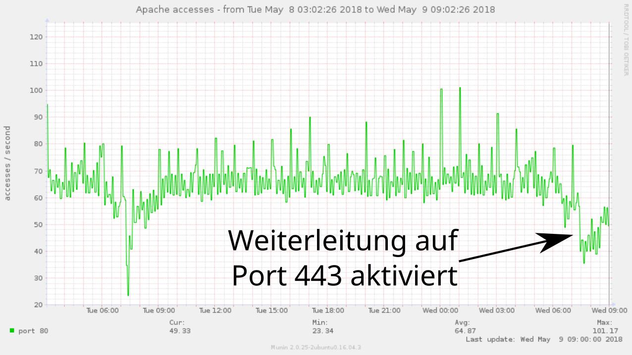 Munin-Zugriffsgraph für Apache auf ironbelly.openstreetmap.org